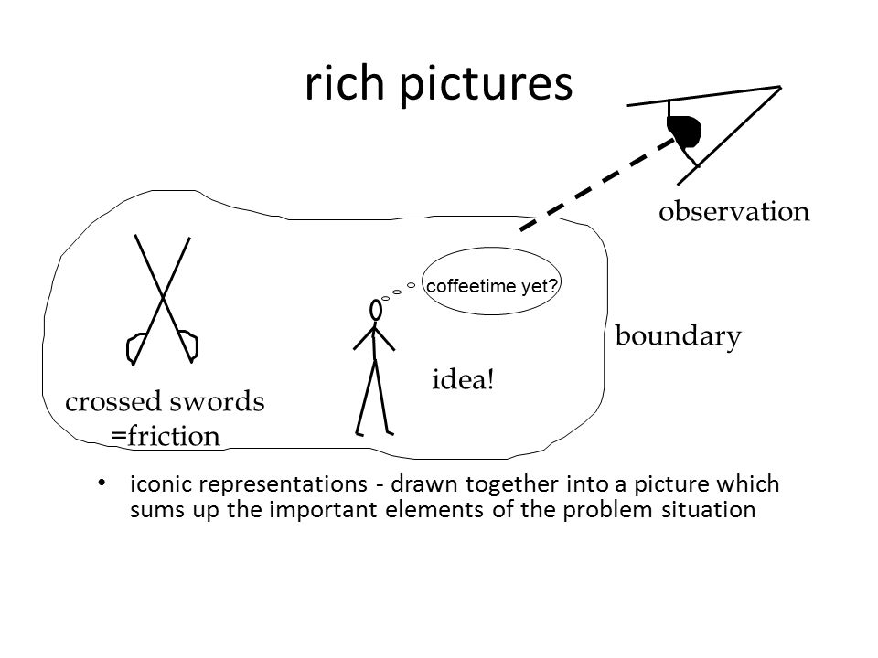 rich pictures observation boundary idea! crossed swords =friction