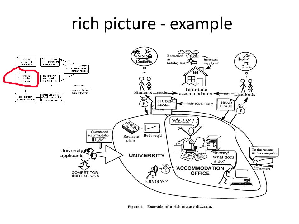rich picture - example