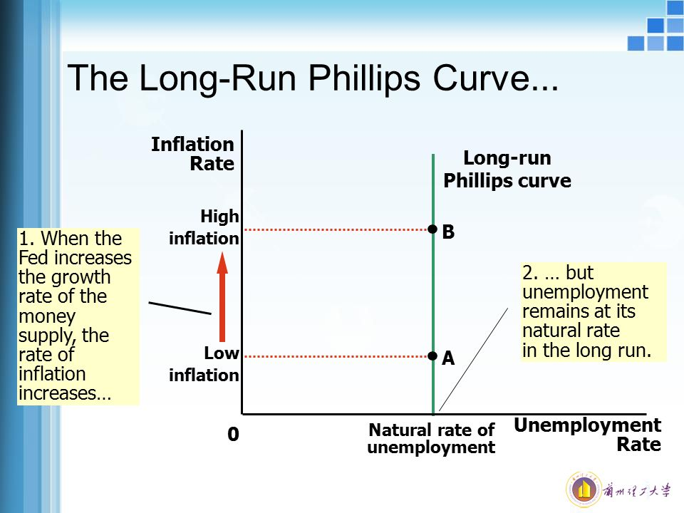 The Long-Run Phillips Curve...