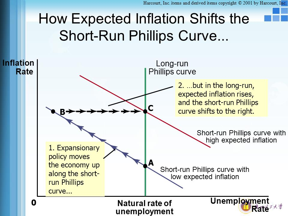 How Expected Inflation Shifts the Short-Run Phillips Curve...
