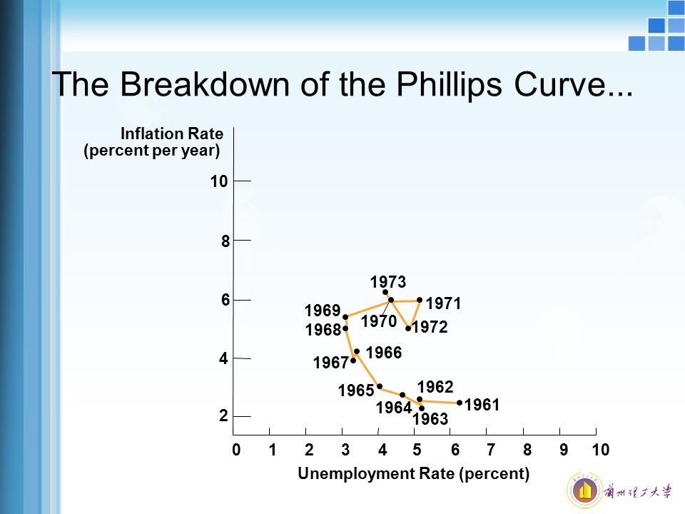 The Breakdown of the Phillips Curve...