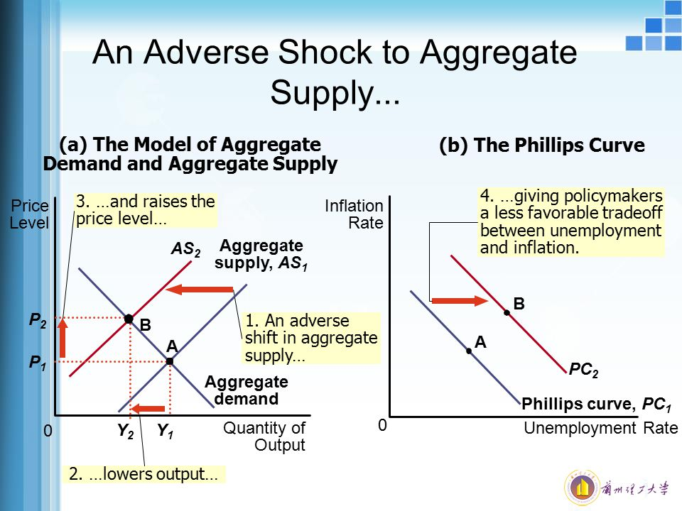 An Adverse Shock to Aggregate Supply...