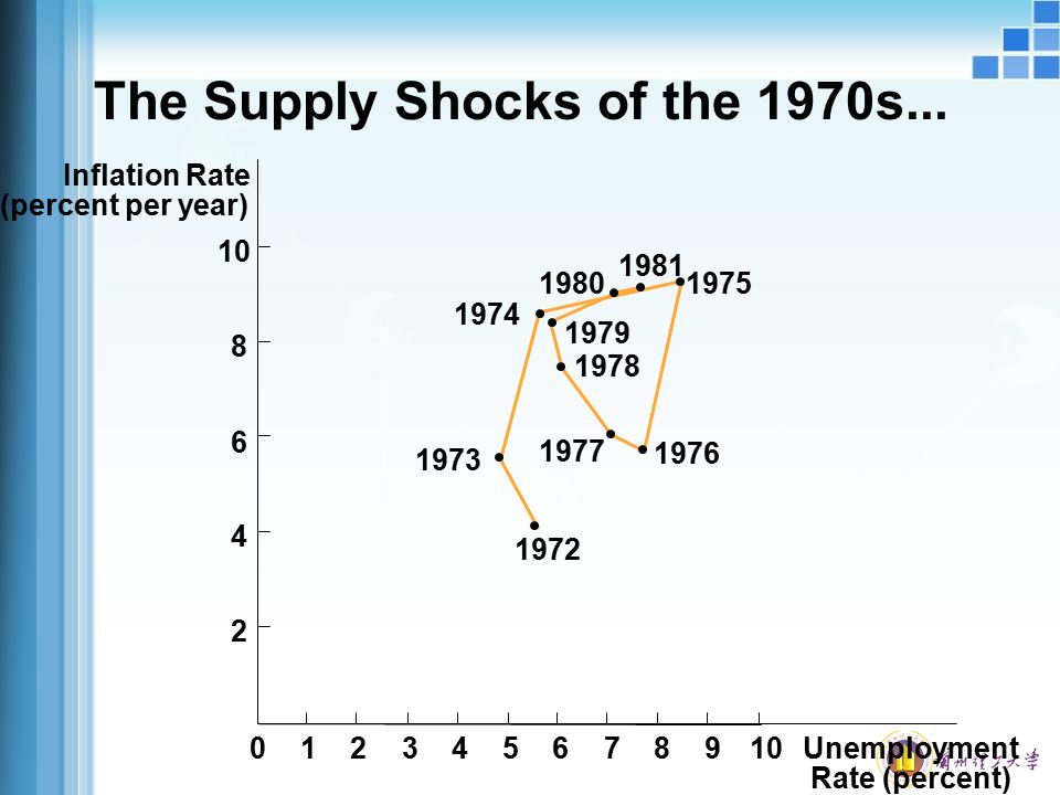 The Supply Shocks of the 1970s...