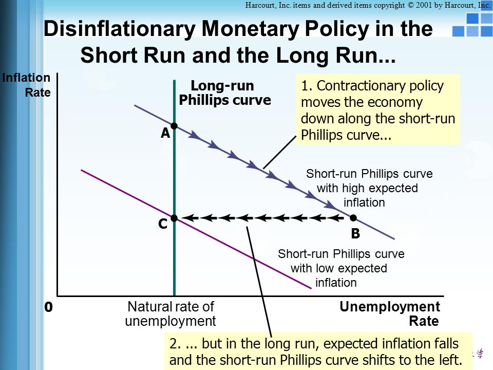 Disinflationary Monetary Policy in the Short Run and the Long Run...