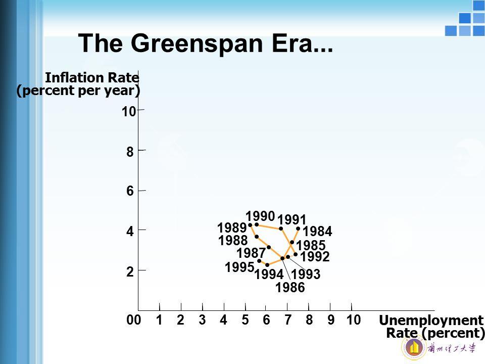 The Greenspan Era... Inflation Rate (percent per year) 10 8 6 1984