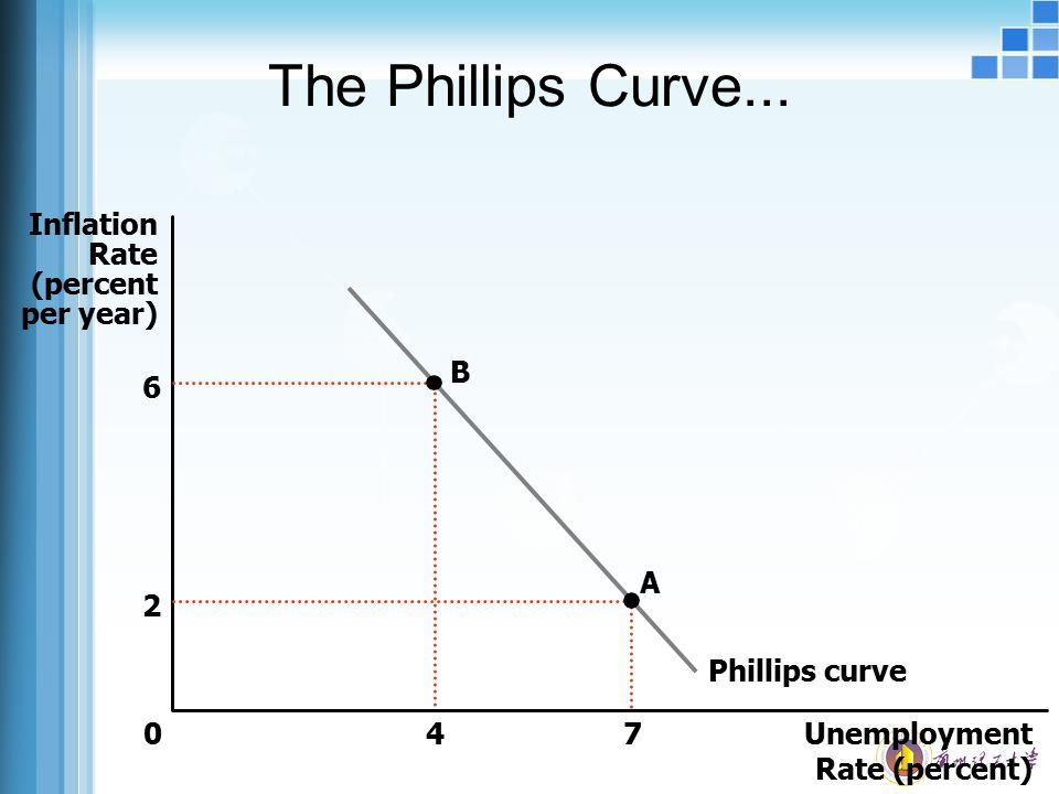The Phillips Curve... Inflation Rate (percent per year) 4 B 6 A 7 2