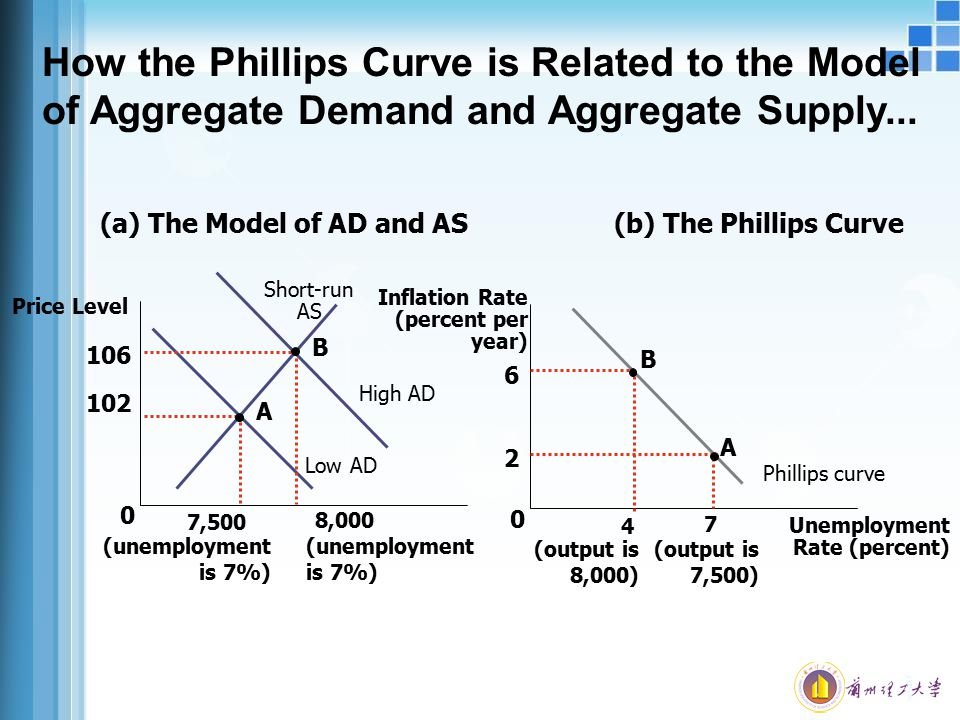 How the Phillips Curve is Related to the Model of Aggregate Demand and Aggregate Supply...