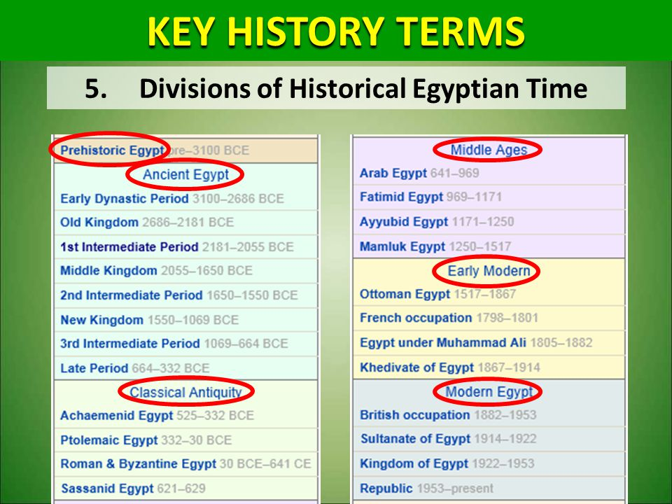 Divisions of Historical Egyptian Time