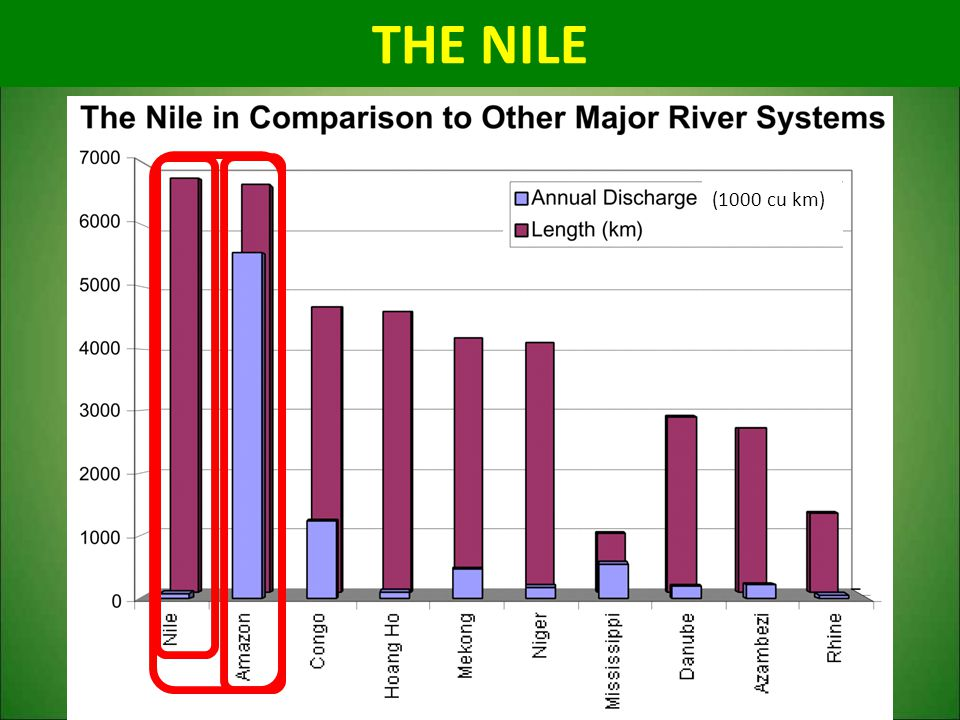 THE NILE (1000 cu km)