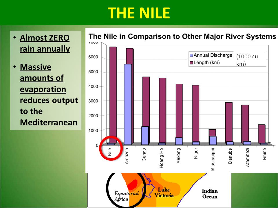 THE NILE Almost ZERO rain annually
