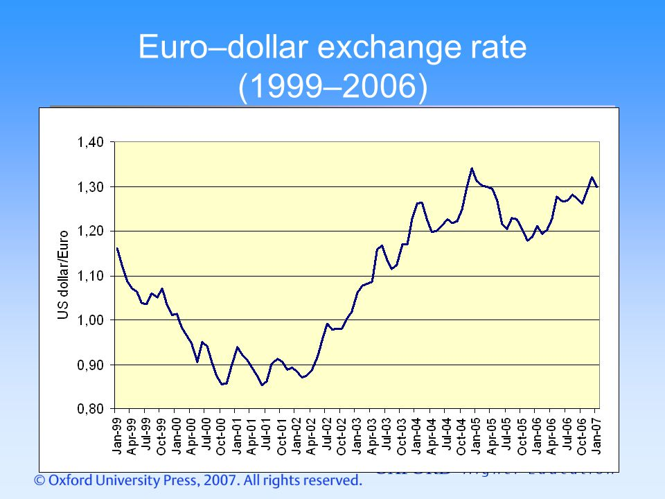Euro–dollar exchange rate (1999–2006)