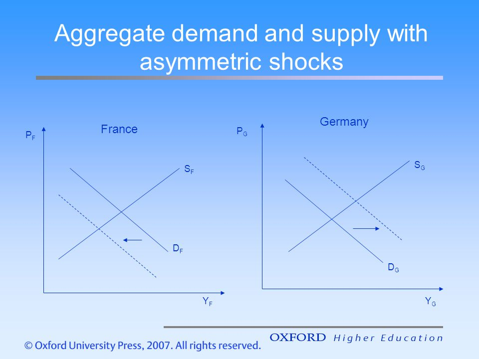 Aggregate demand and supply with asymmetric shocks