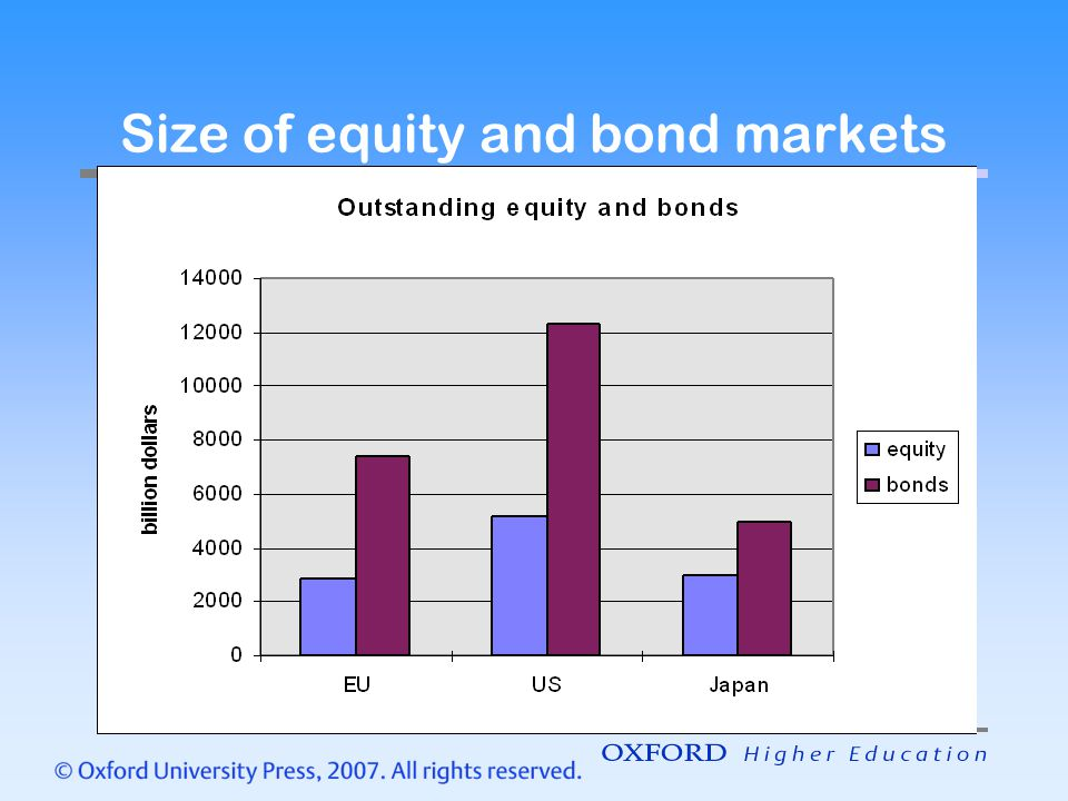 Size of equity and bond markets