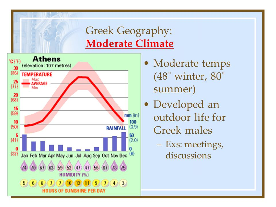 Greek Geography: Moderate Climate