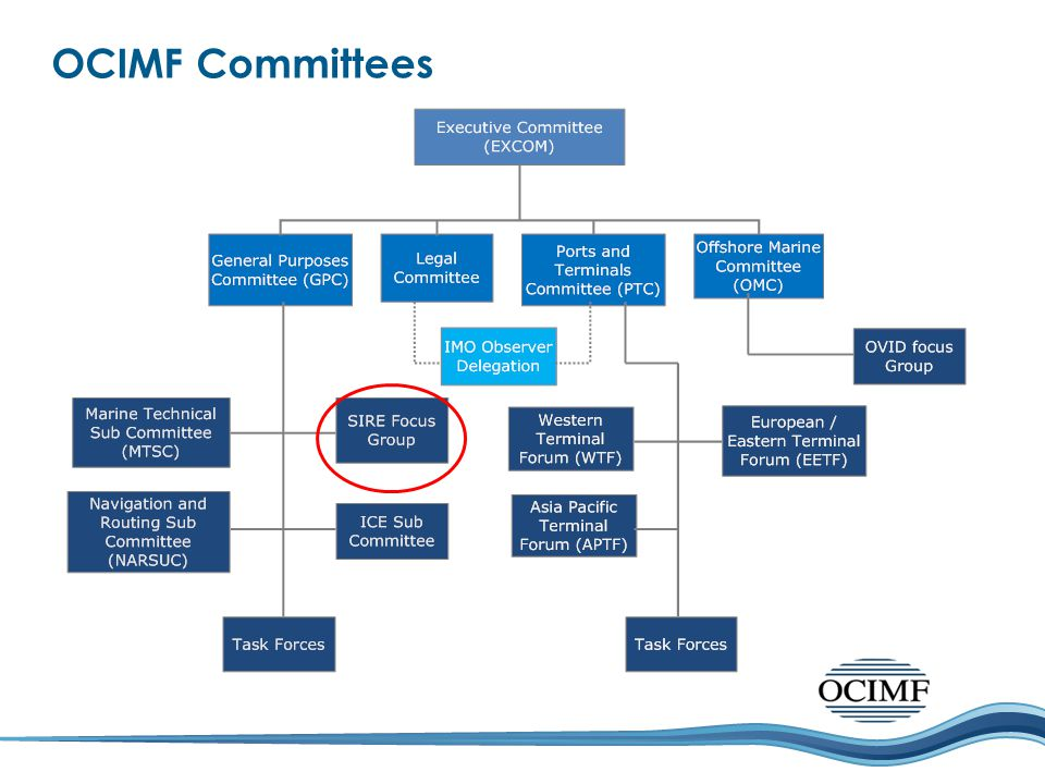 OCIMF Committees