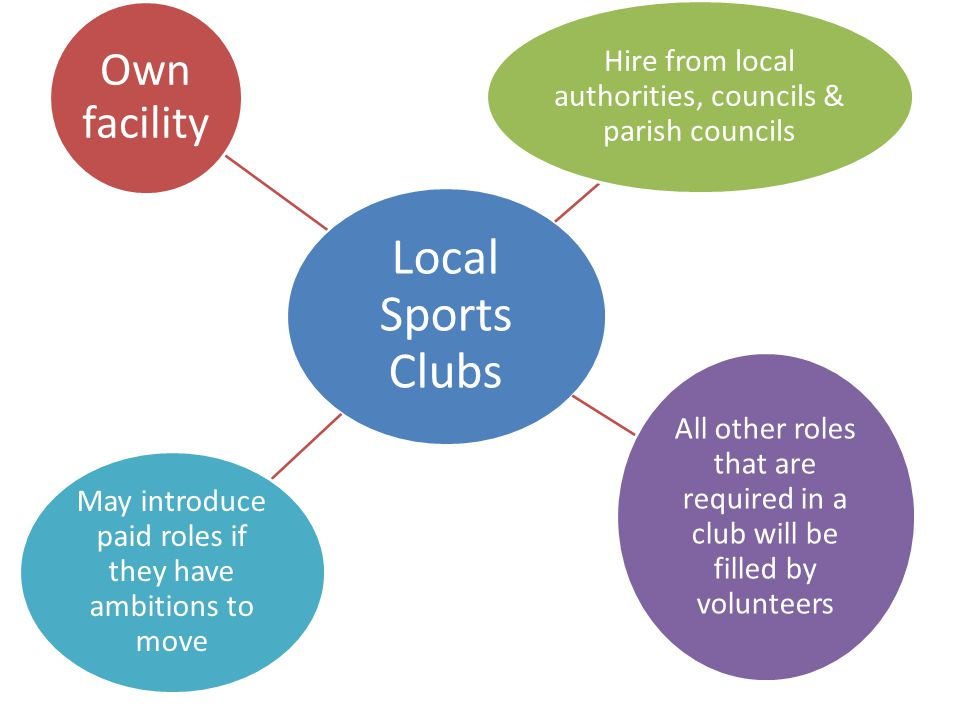 Local Sports Clubs Own facility. Hire from local authorities, councils & parish councils.