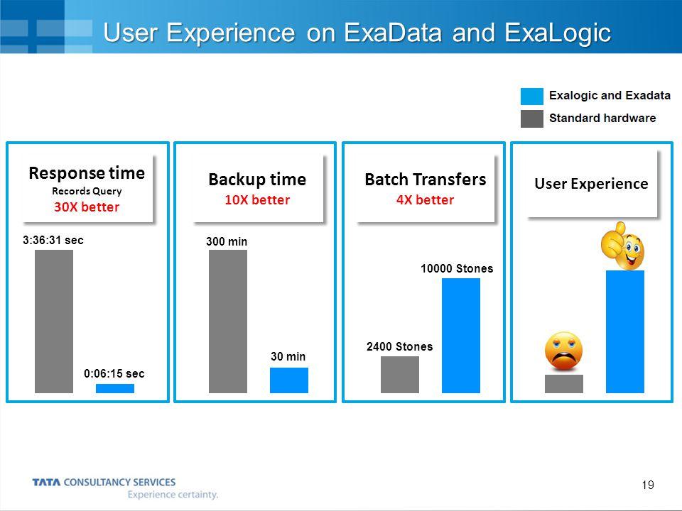 User Experience on ExaData and ExaLogic