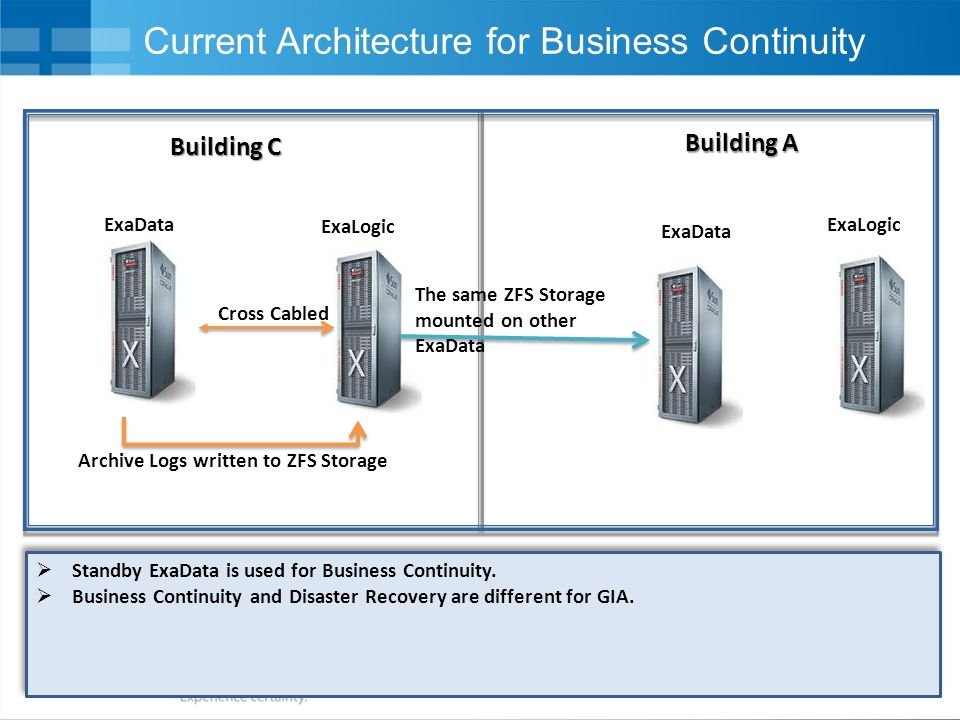 Current Architecture for Business Continuity
