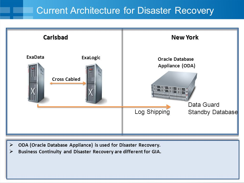 Current Architecture for Disaster Recovery