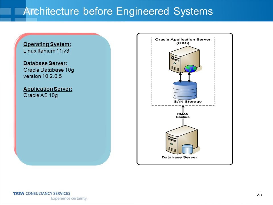 Architecture before Engineered Systems