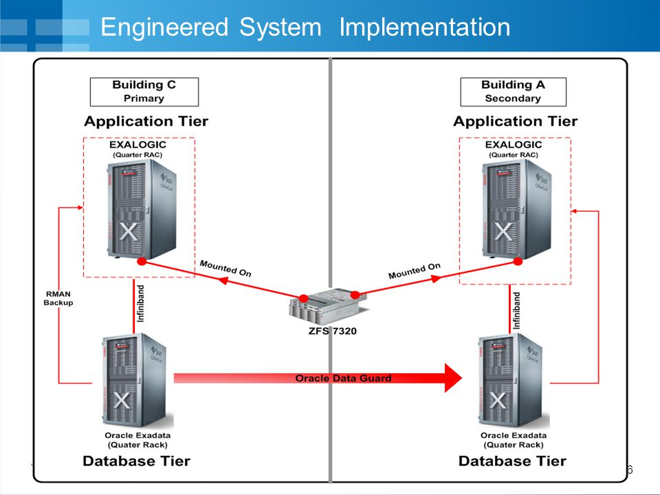 Engineered System Implementation