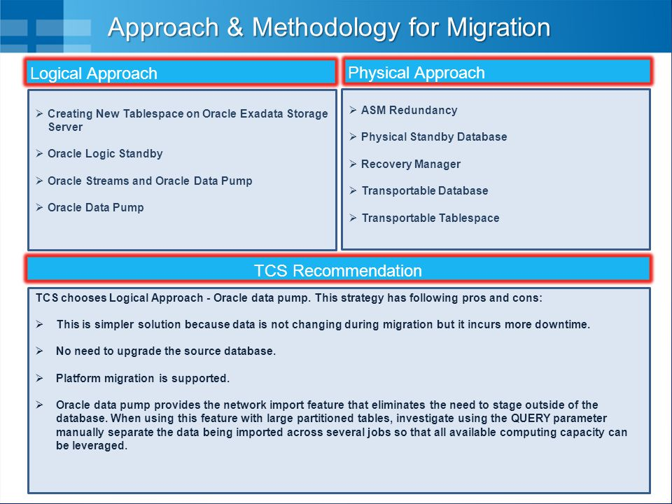 Approach & Methodology for Migration