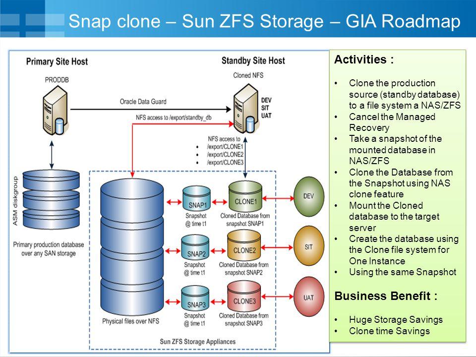 Snap clone – Sun ZFS Storage – GIA Roadmap