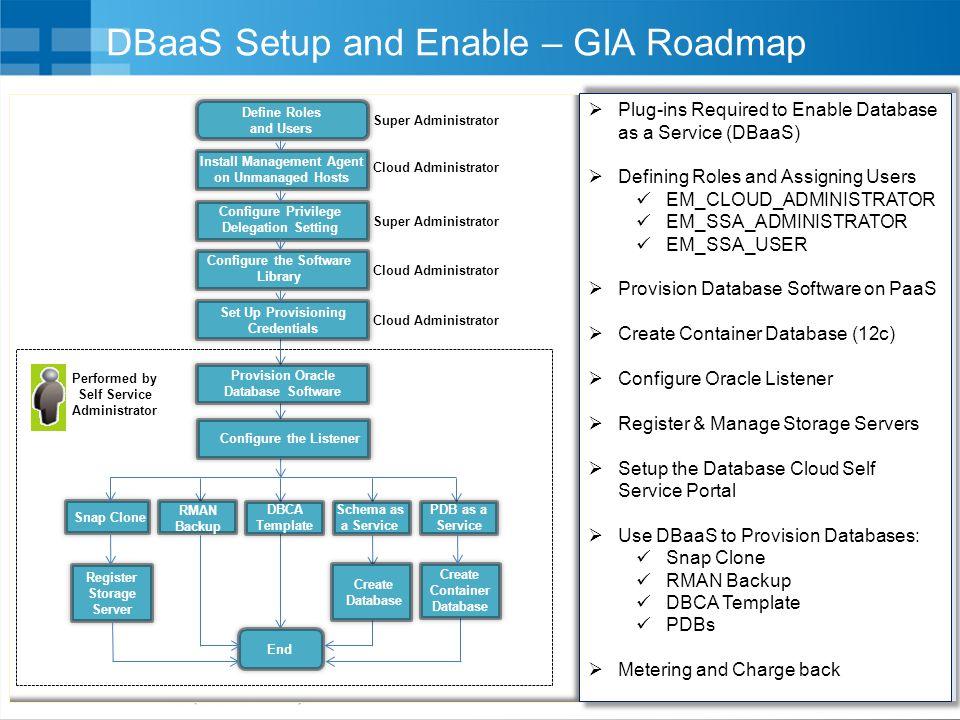 DBaaS Setup and Enable – GIA Roadmap