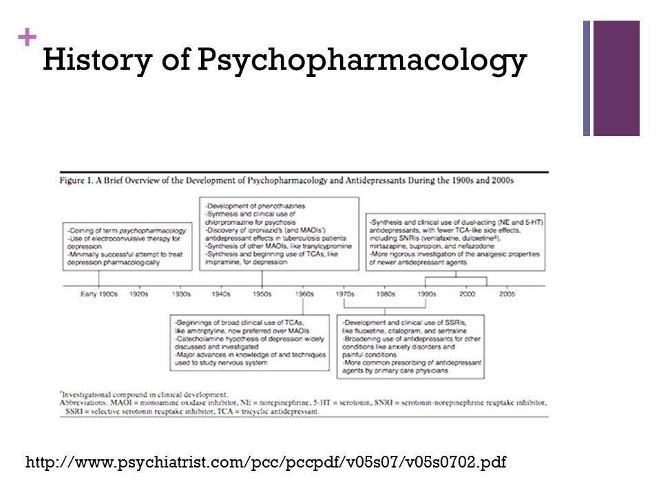 History of Psychopharmacology