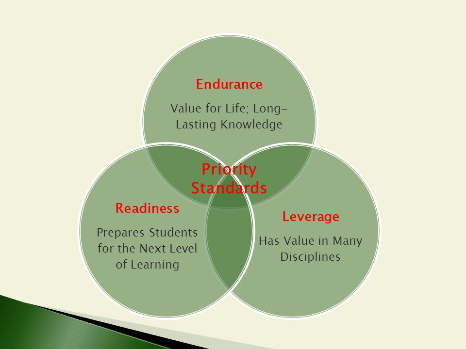 Priority Standards Endurance Readiness Leverage