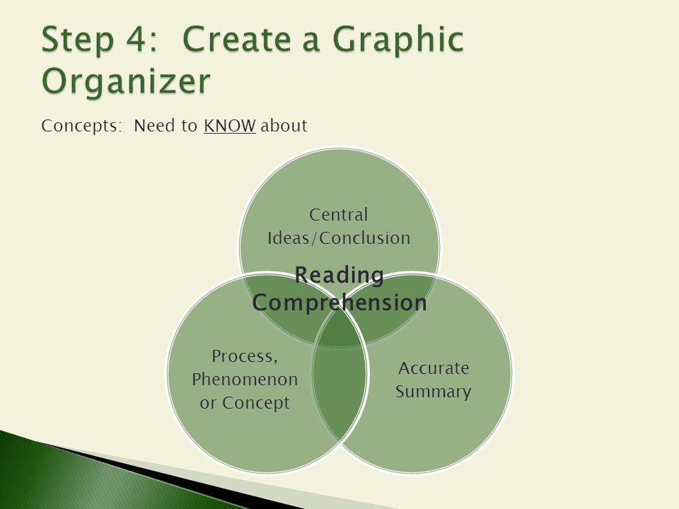 Step 4: Create a Graphic Organizer
