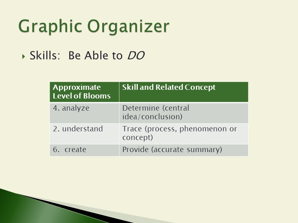 Graphic Organizer Skills: Be Able to DO Approximate Level of Blooms