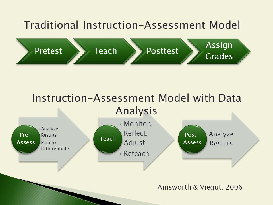 Traditional Instruction-Assessment Model