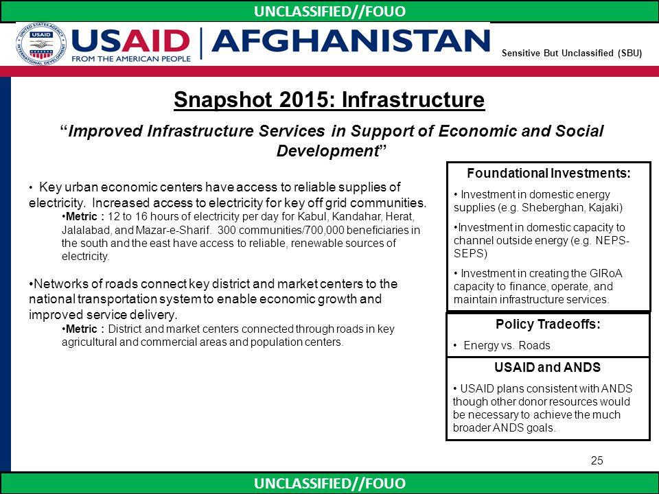 Snapshot 2015: Infrastructure