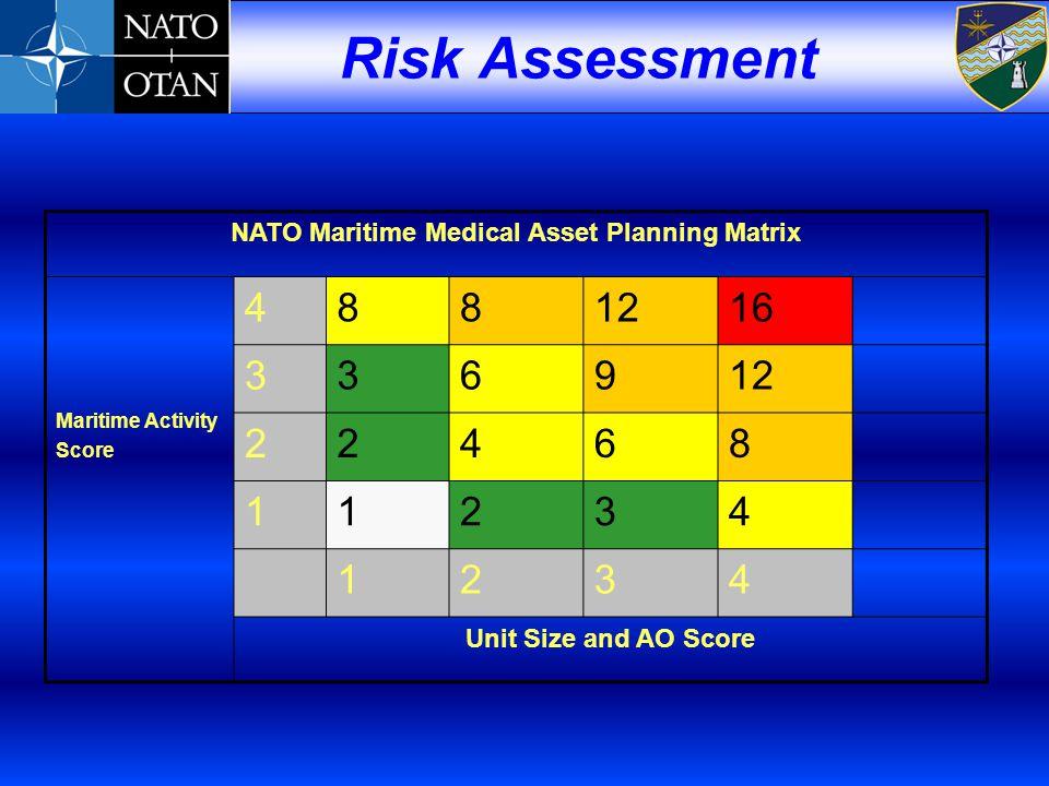 NATO Maritime Medical Asset Planning Matrix