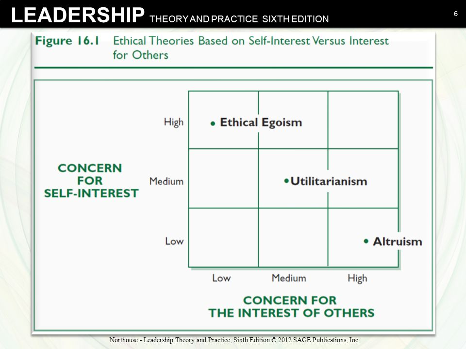 Page 304 in text Northouse - Leadership Theory and Practice, Sixth Edition © 2012 SAGE Publications, Inc.