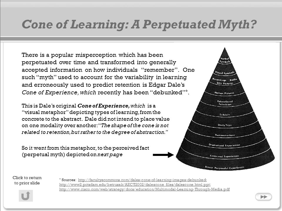 Cone of Learning: A Perpetuated Myth