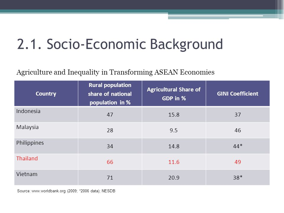 2.1. Socio-Economic Background