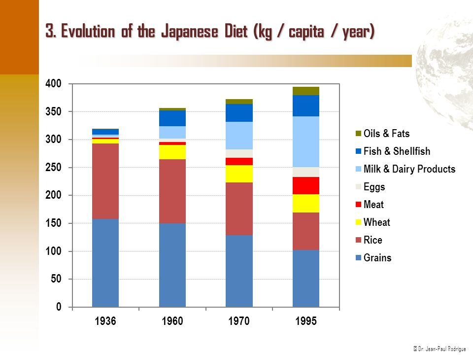 3. Evolution of the Japanese Diet (kg / capita / year)