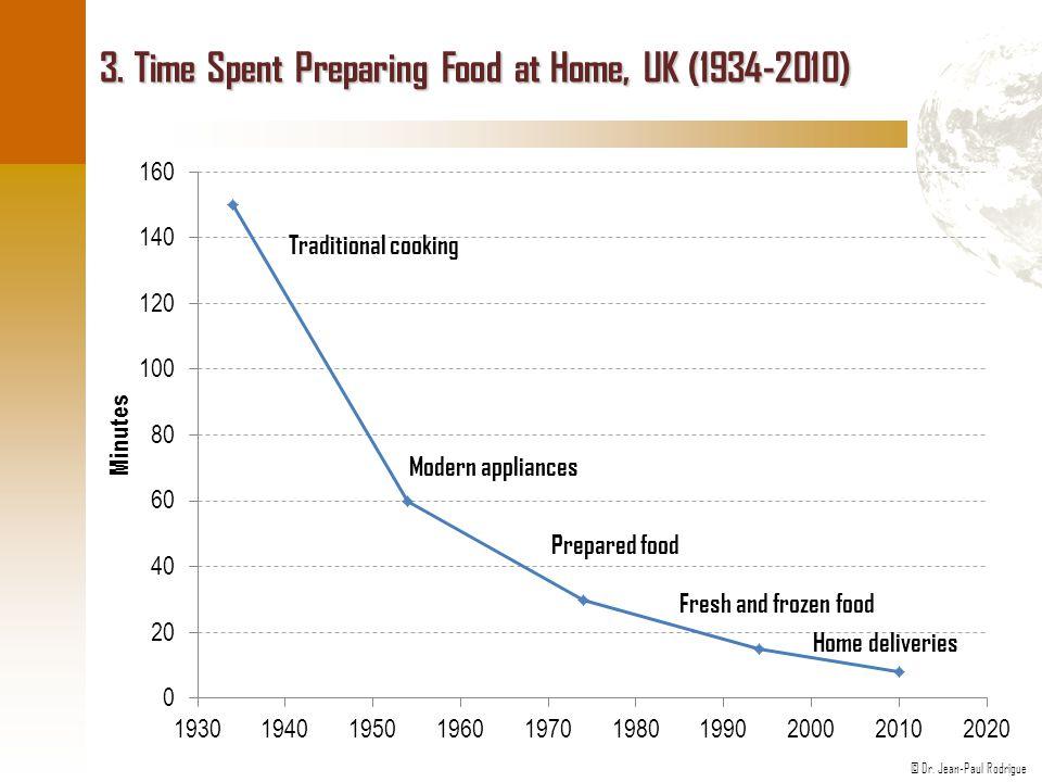 3. Time Spent Preparing Food at Home, UK (1934-2010)