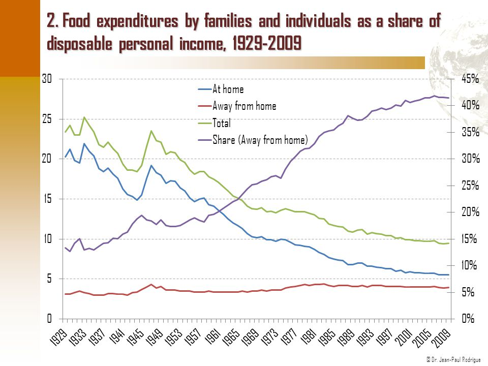 2. Food expenditures by families and individuals as a share of disposable personal income, 1929-2009