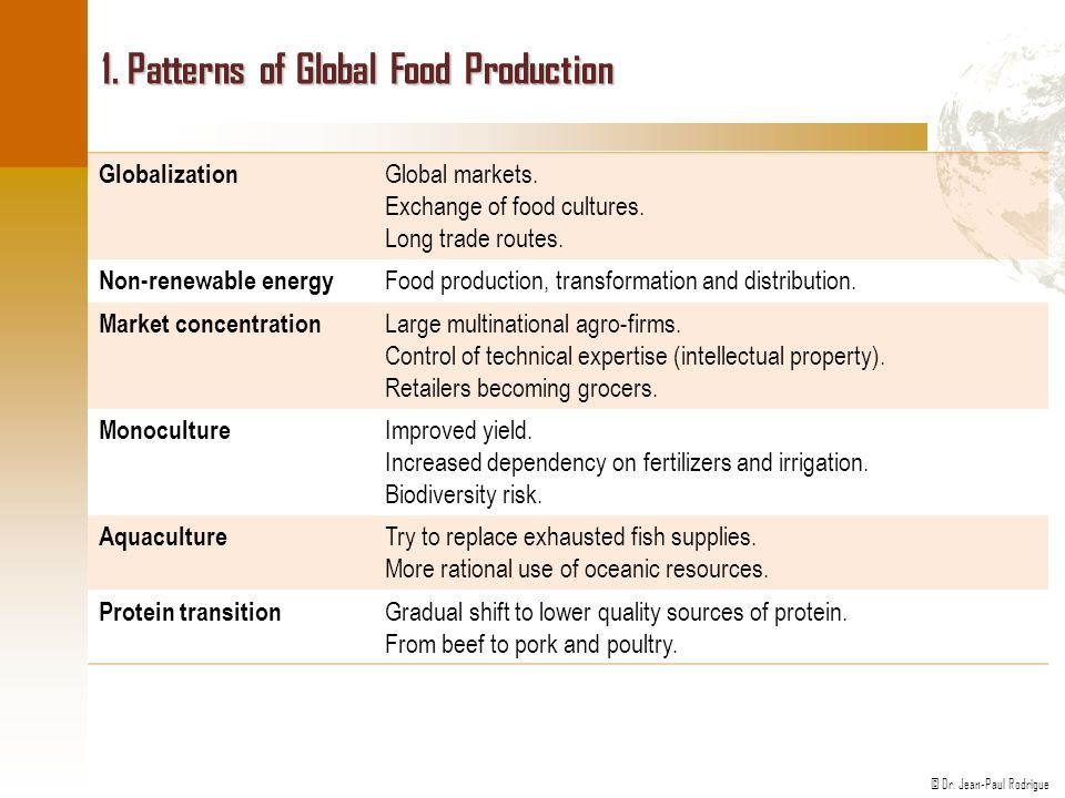 1. Patterns of Global Food Production
