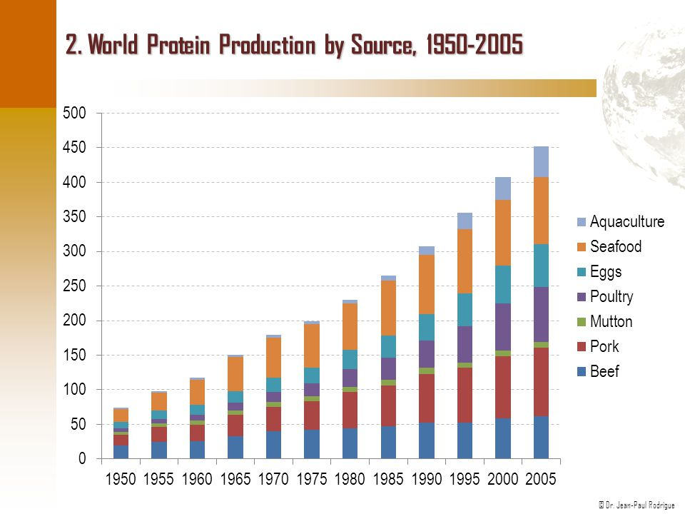 2. World Protein Production by Source, 1950-2005