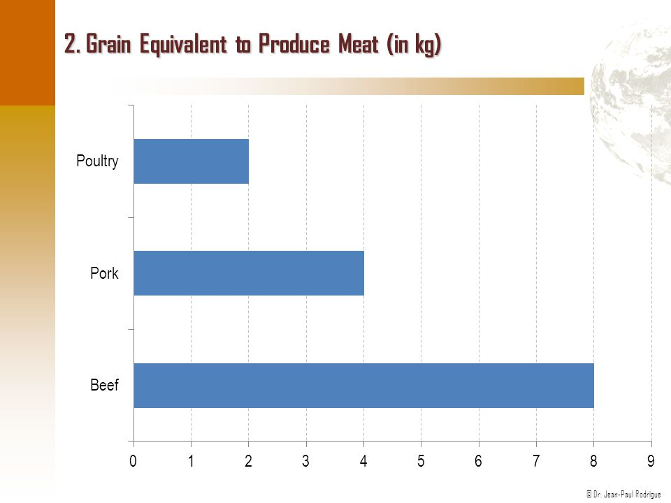 2. Grain Equivalent to Produce Meat (in kg)