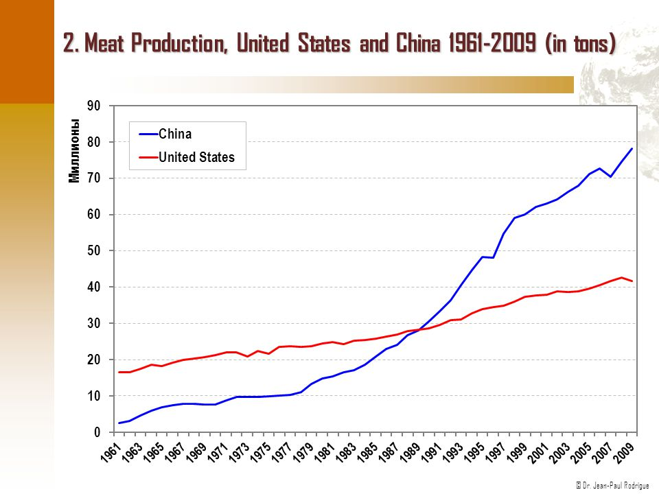 2. Meat Production, United States and China 1961-2009 (in tons)