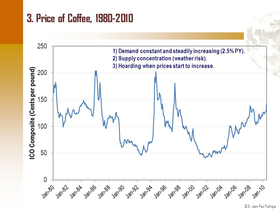 3. Price of Coffee, 1980-2010 1) Demand constant and steadily increasing (2.5% PY). 2) Supply concentration (weather risk).