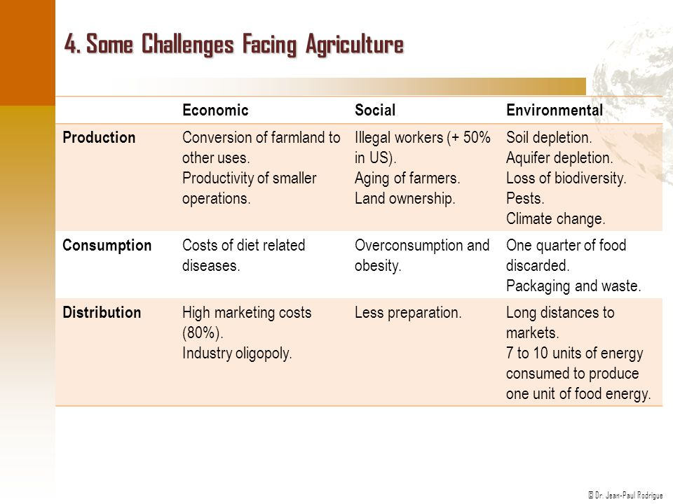 4. Some Challenges Facing Agriculture