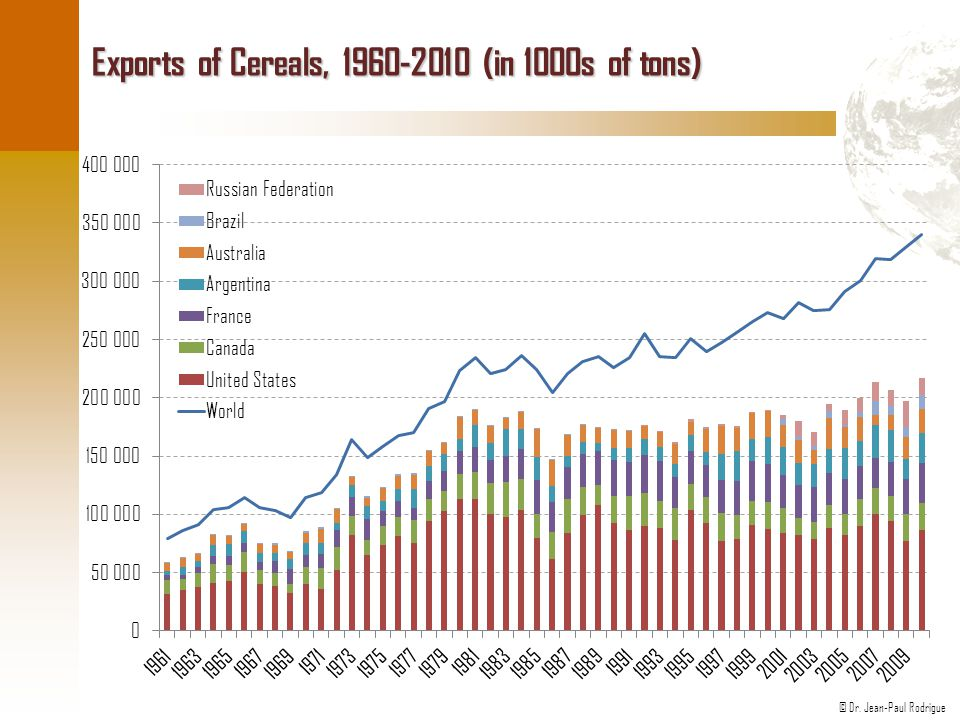 Exports of Cereals, 1960-2010 (in 1000s of tons)