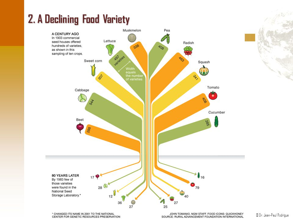 2. A Declining Food Variety