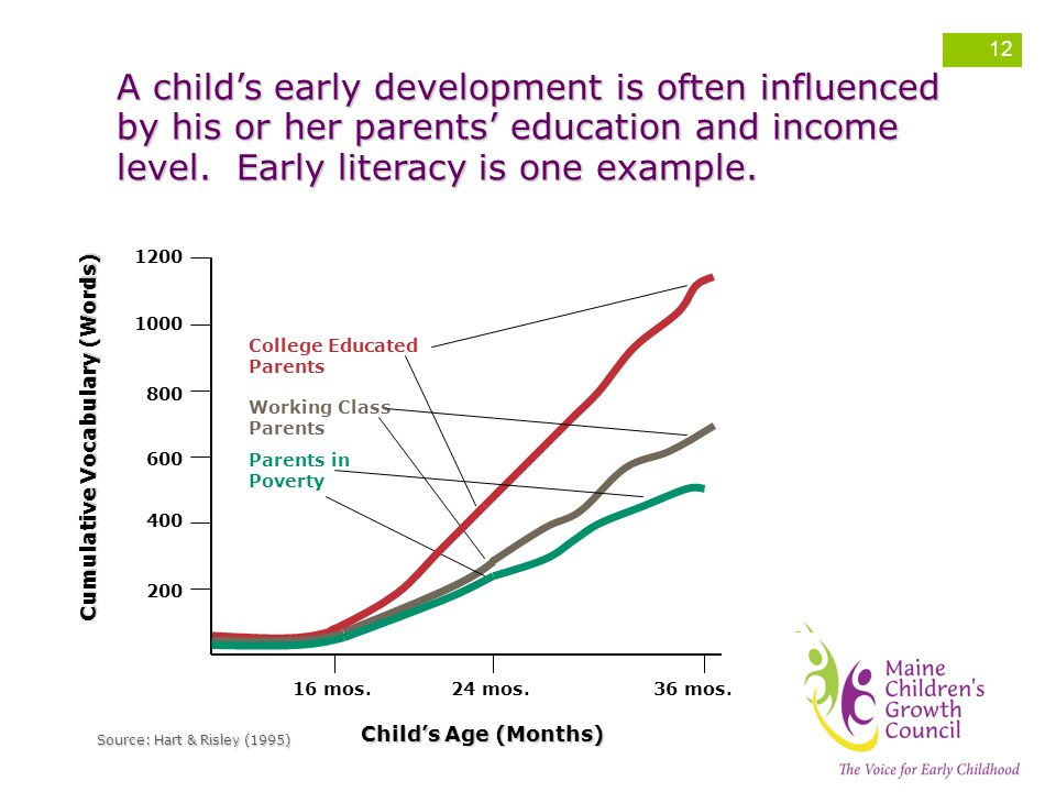 A child's early development is often influenced by his or her parents' education and income level. Early literacy is one example.